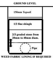 Land drain showing levels of filling