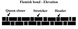 Flemish Bond - Elevation