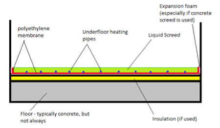 Screed floor cross section