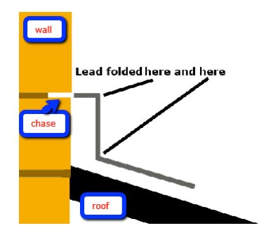 How lead flashing is folded