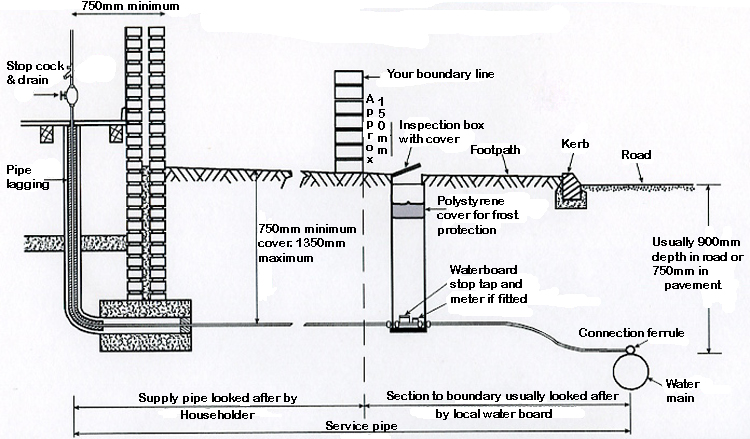 Lead water main cross section