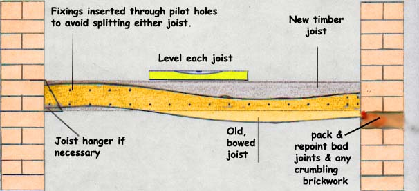 Levelling Floor Joists How To Level Old Floors Diy Doctor