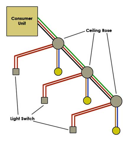 wiring a lighting circuit how to wire a light diy doctor rh diydoctor org uk light circuit wiring diagram uk wiring light circuit junction box