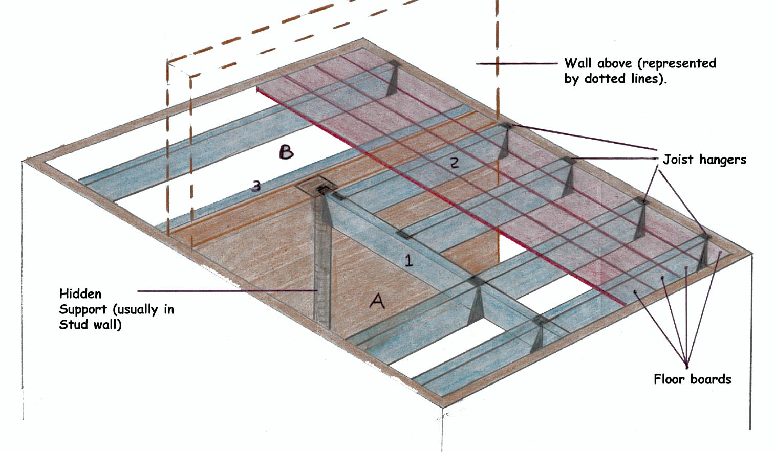 Load bearing walls safe floor joist spans diy doctor for Can a load bearing wall be removed