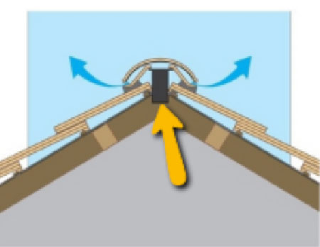 Vent ridge, fitted to roof with felt cut to allow a vent sleeve to drop down below rafter level