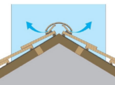 Ventilation ridge placed on roof with slit cut into felt