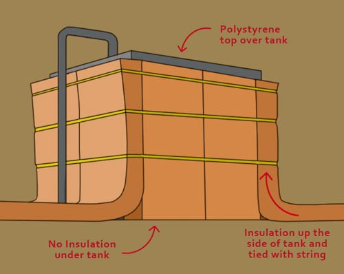 Lag water tanks and pipes