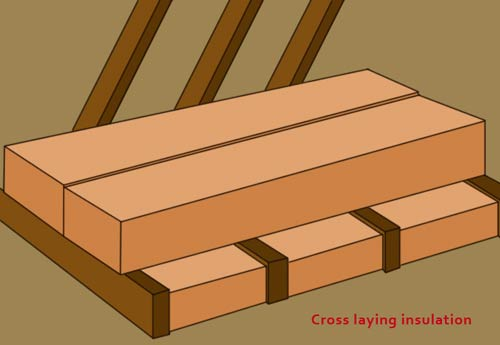Lay layers of insulation at right angles to eachother