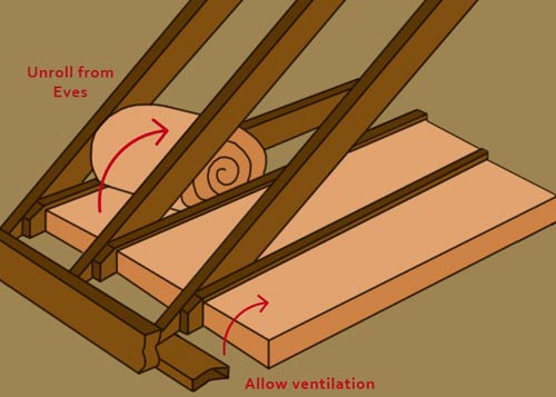 Roll out insulation between joists