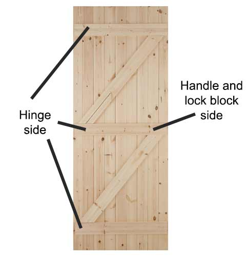 Hinge side and handle and lock side of door