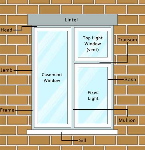 The main parts of a casement window