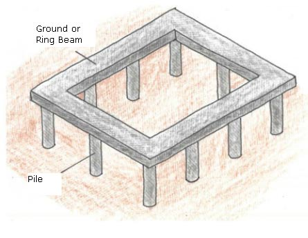Pile foundation with piles and ring beam
