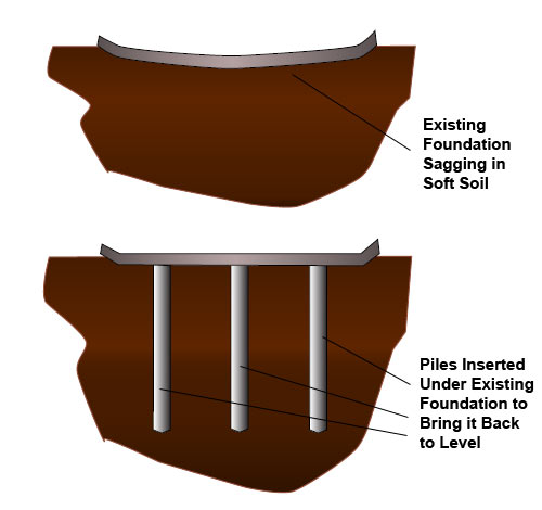Settlement reducing piles