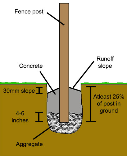 Cross section of fence post concreted in hole