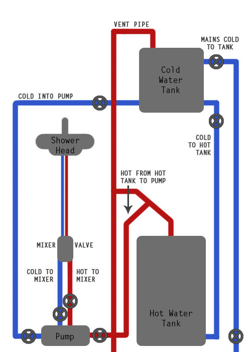 Diagram of a seperate pump for power shower