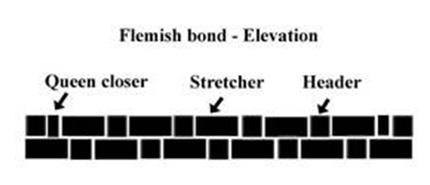 Flemish bond construction with no cavity