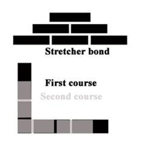 Construction layout using a stretcher bond