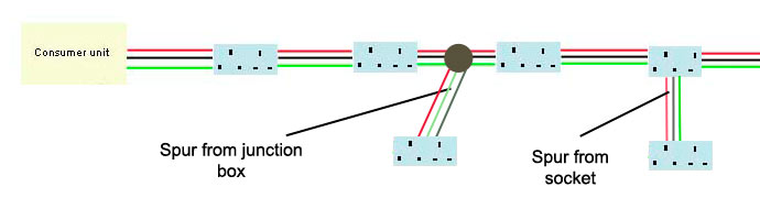 Swell Radial Circuit Wiring A Radial Circuit Electrical Circuits Wiring Digital Resources Tziciprontobusorg
