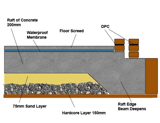 Raft Foundations | Concrete Rafts | Advantages and Disadvantages of