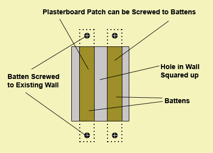 Using battens to repair hole in plasterboard wall