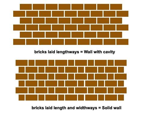 Brick pattern to determine whether wall is solid or has cavity