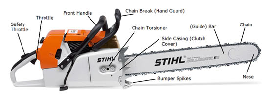 The parts of a chainsaw