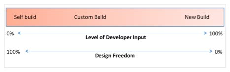 The build continuum from self buld to developer build