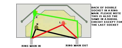 How a socket is wired in a final ring circuit or ring main