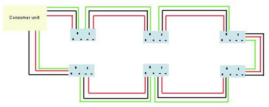 Wiring a Ring Main | Electrical Wiring | Wiring a Circuit ...