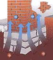 How damp can rise up from the ground and on up into your walls