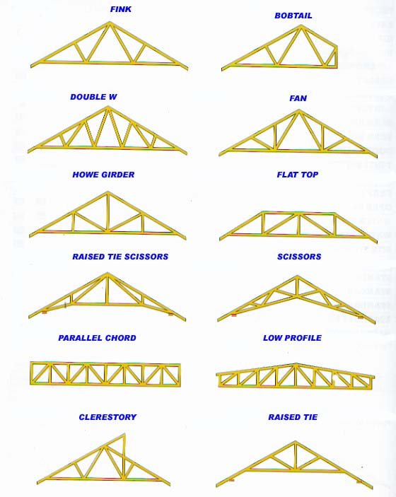Wongus blog: roof truss design