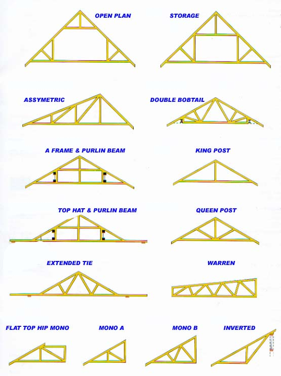 Need help with attic yahoo answers for How much are trusses