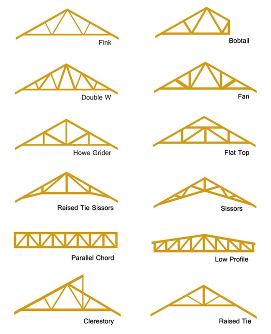 Roof trusses how to repair roof trusses types of roof for Roof type names