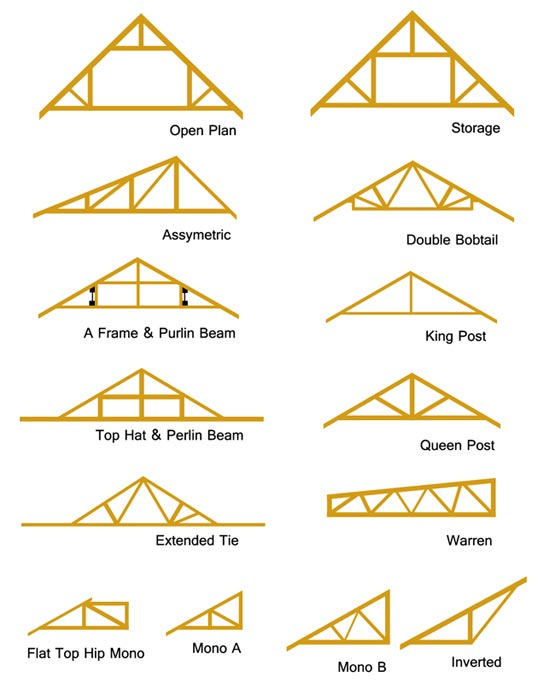 Second set of roof truss types