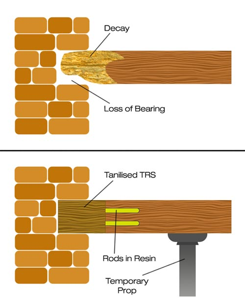 Roof Trusses How To Repair Roof Trusses Types Of Roof Trusses