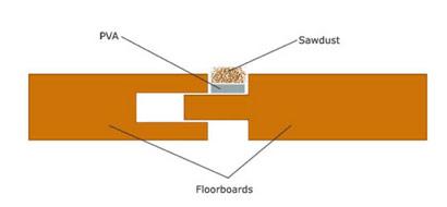 Gaps between floorboards