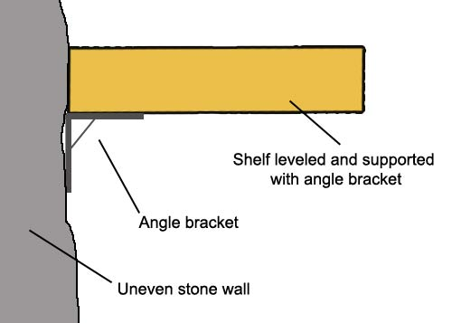 Using bracket to level and support shelf