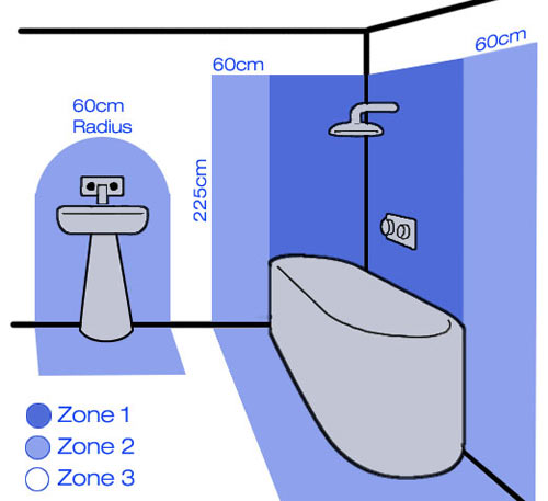Bathroom Zones for Shaver Sockets