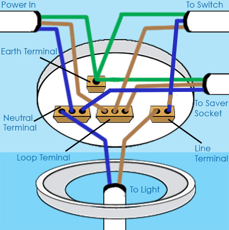 Wiring shaver socket from ceiling rose