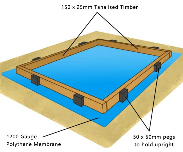 Dimensions and layout for a shed base