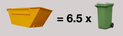 Capacity of a 2 cubic yard mini skip
