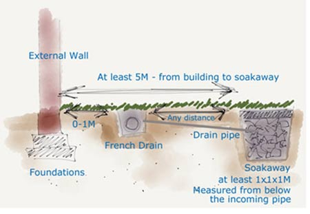 Cross-section of a Drainage System with French Drain and Soakaway