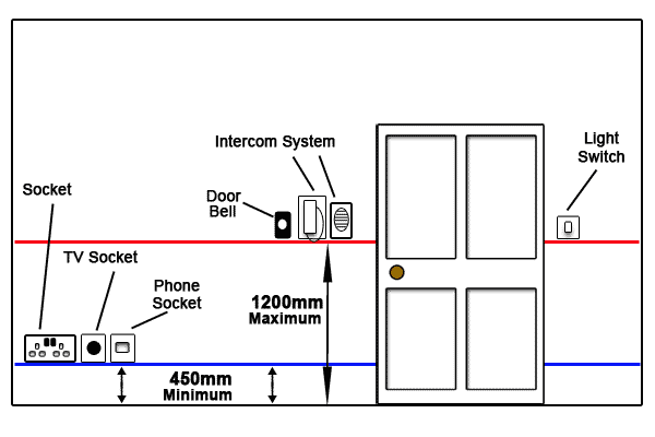 Kitchen Light Switch Height