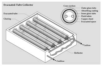Solar Thermal Direct flow evacuated tube collector