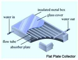 Solar thermal flat plate collector panel