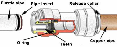 The workings of a speedfit coupling