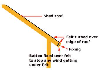 Shed facia board preventing widn damage to felt