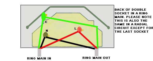 spur socket advice on electrical spur wiring adding a socket rh diydoctor org uk  electrical socket wiring diagram uk