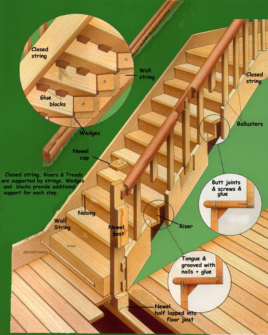 Building A Timber Staircase Open Sting Closed