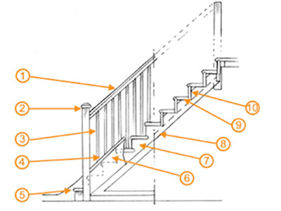 The various parts that make up a stair case